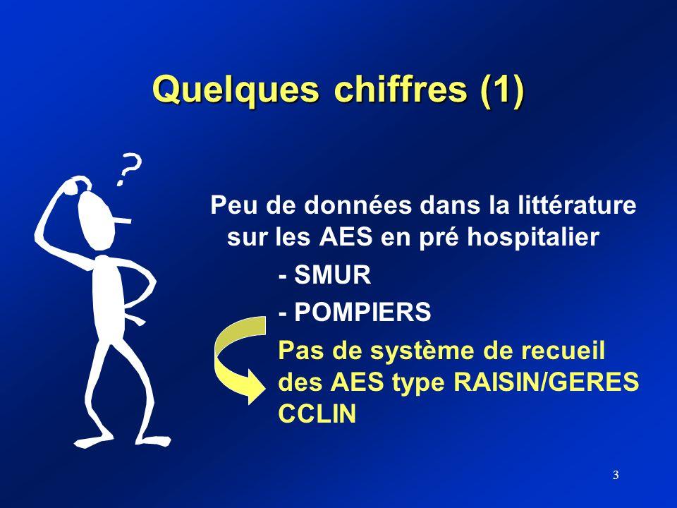 Quelques chiffres (1) Peu de données dans la littérature sur les AES en pré hospitalier. - SMUR. - POMPIERS.