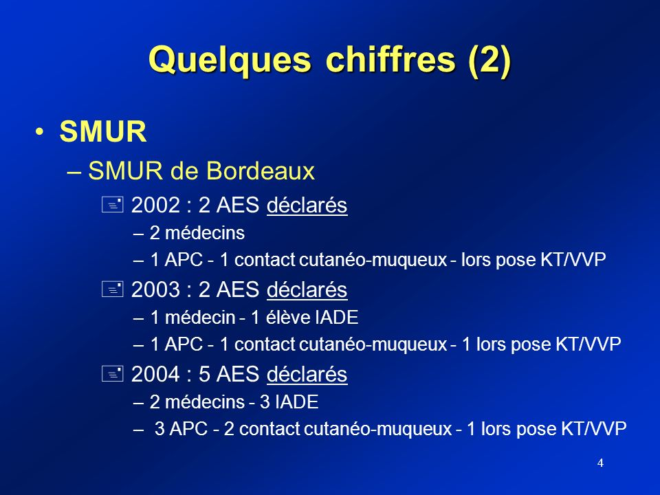 Quelques chiffres (2) SMUR SMUR de Bordeaux 2002 : 2 AES déclarés