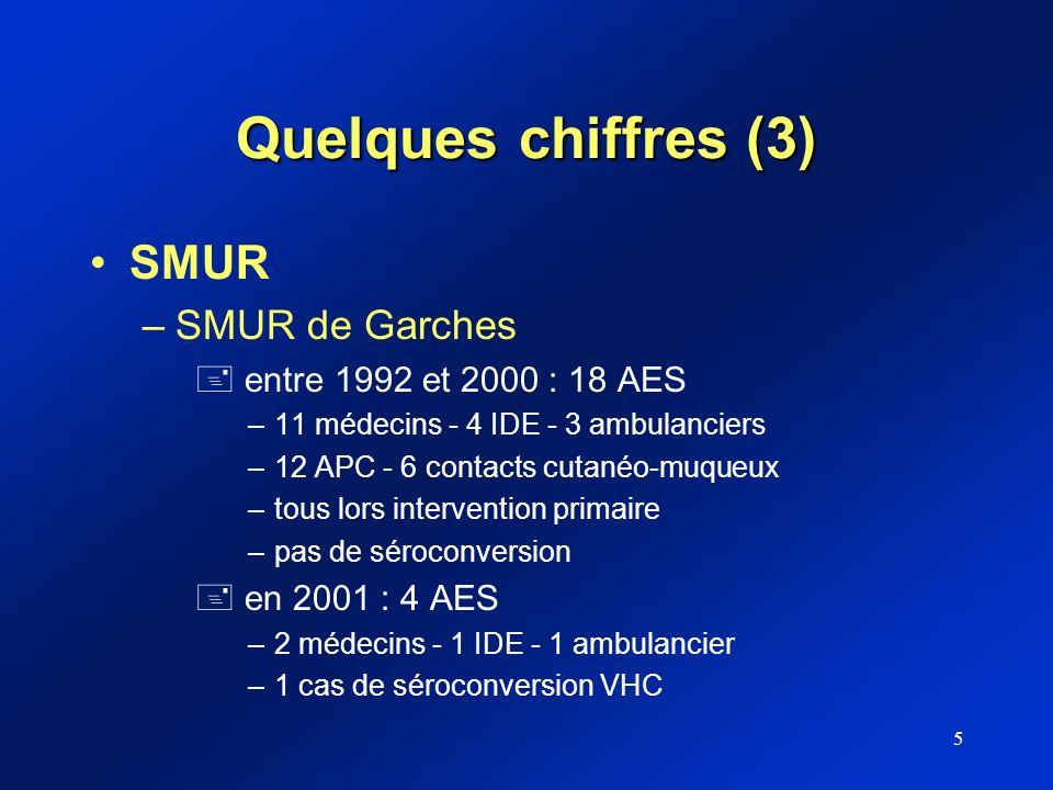 Quelques chiffres (3) SMUR SMUR de Garches entre 1992 et 2000 : 18 AES