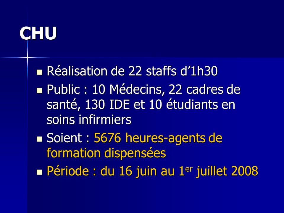 CHU Réalisation de 22 staffs d'1h30
