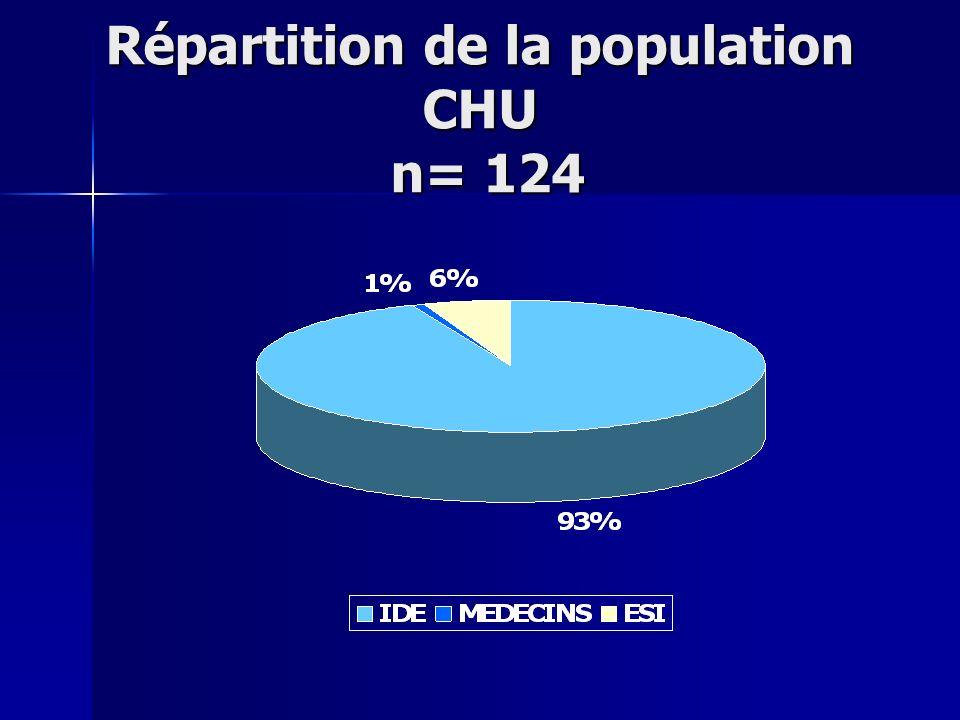 Répartition de la population CHU n= 124