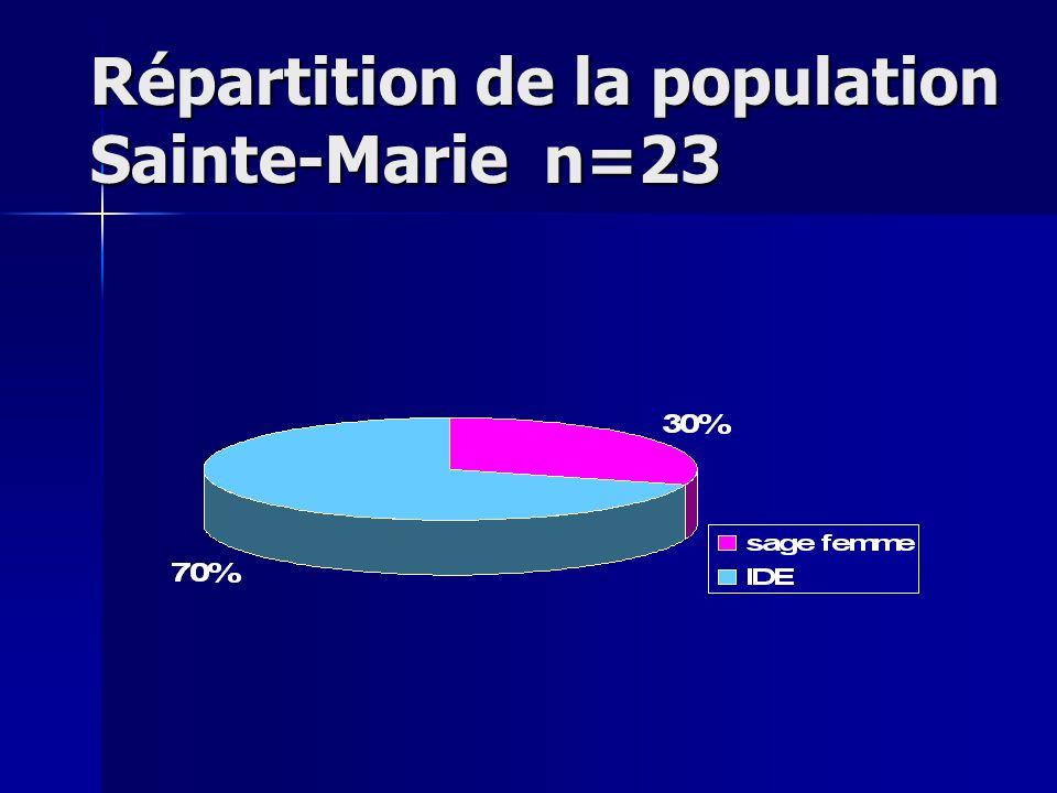 Répartition de la population Sainte-Marie n=23