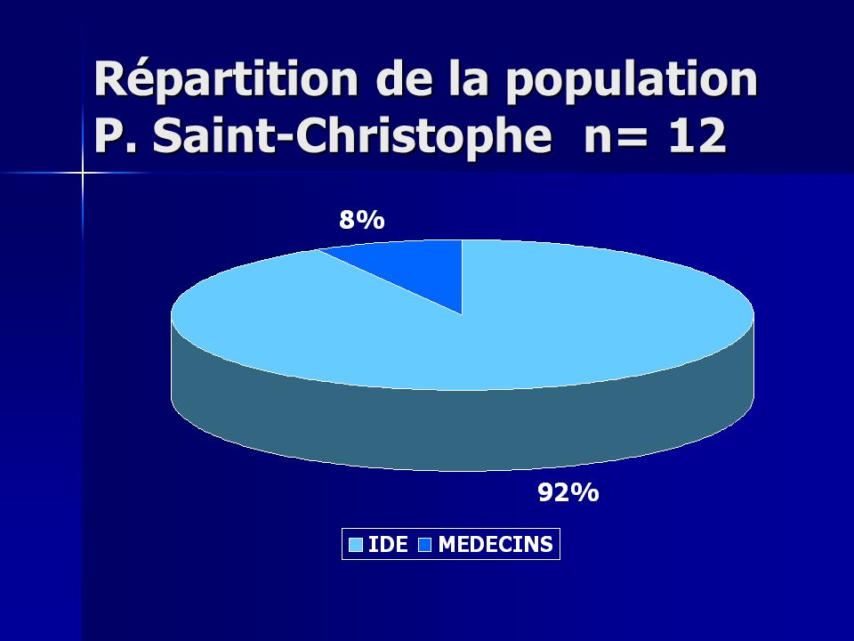 Répartition de la population P. Saint-Christophe n= 12