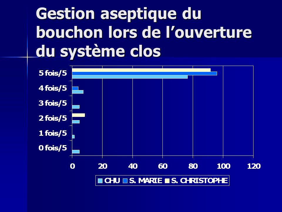 Gestion aseptique du bouchon lors de l'ouverture du système clos