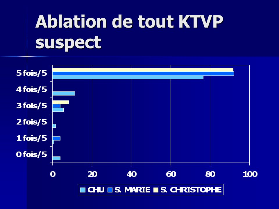 Ablation de tout KTVP suspect