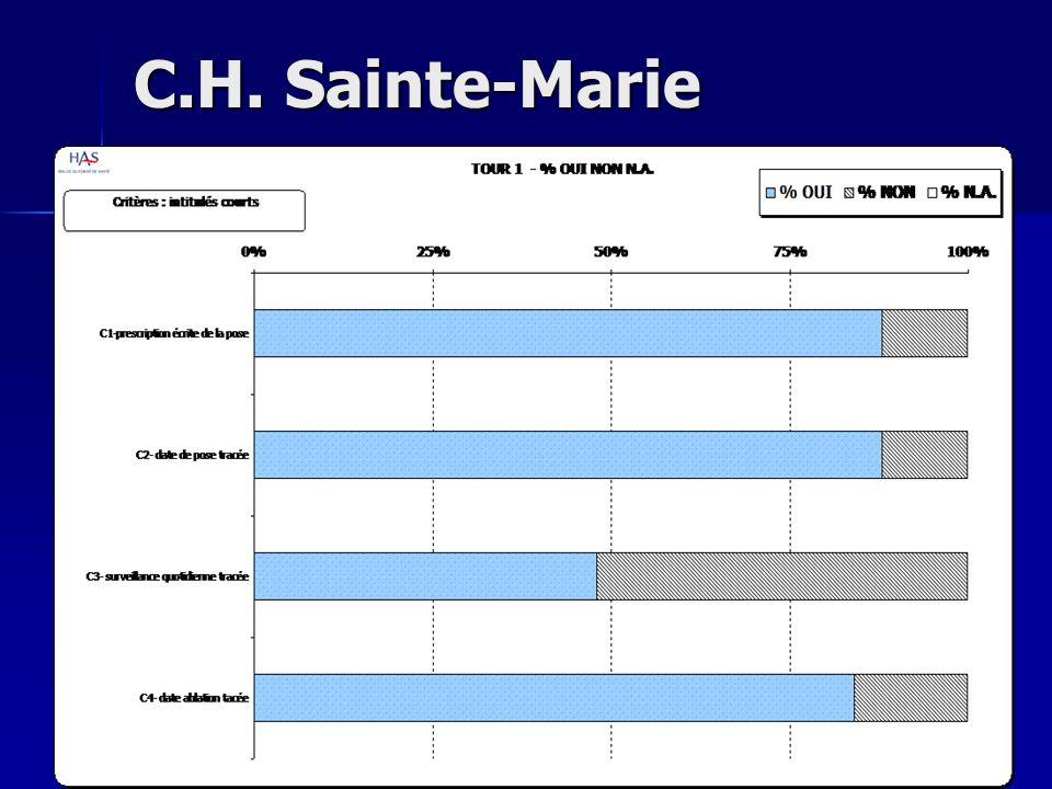 C.H. Sainte-Marie
