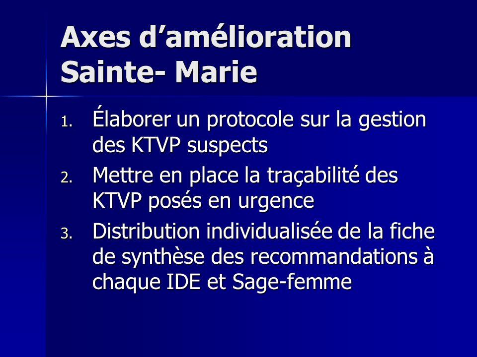 Axes d'amélioration Sainte- Marie