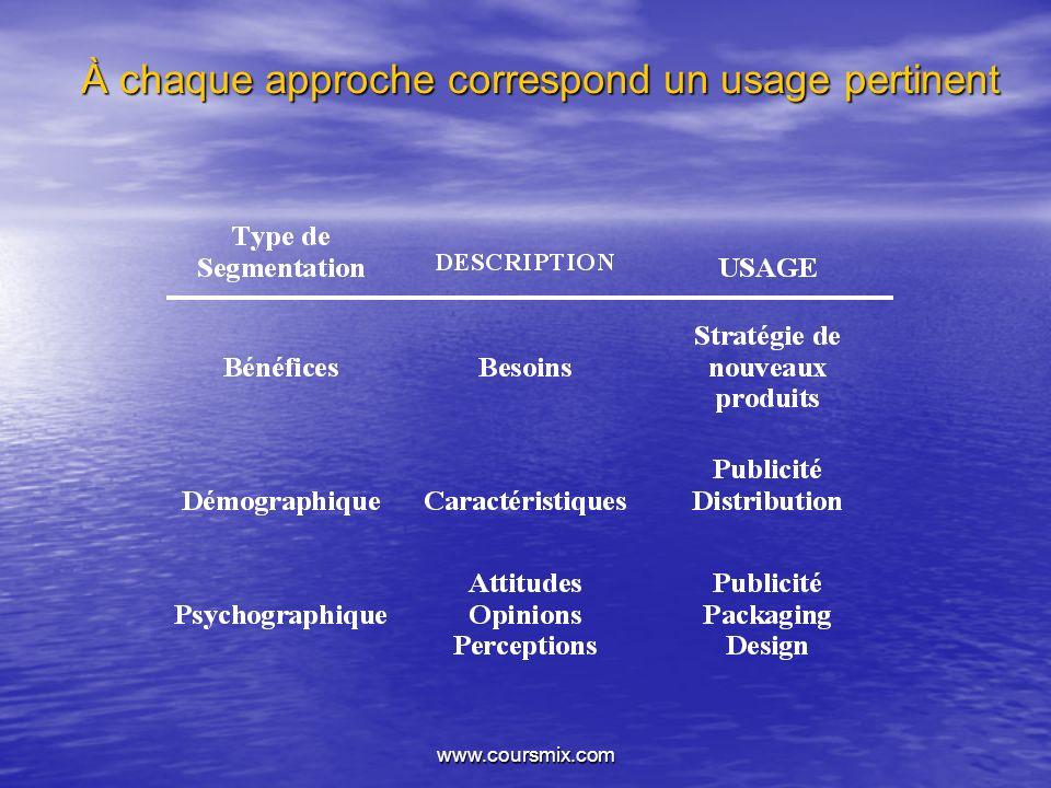 À chaque approche correspond un usage pertinent