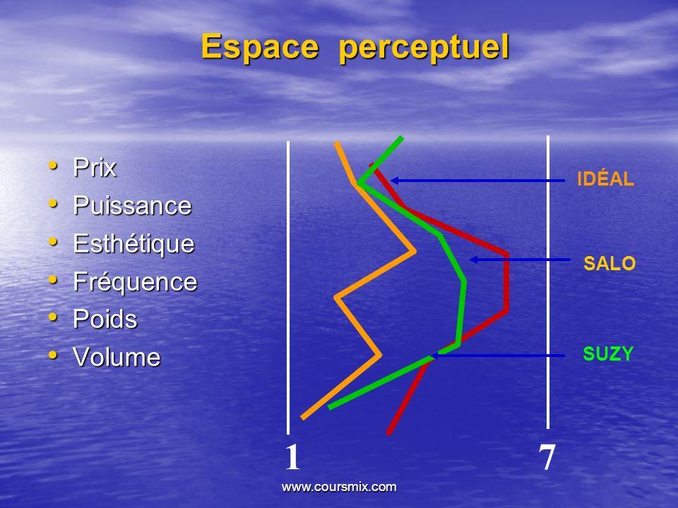 1 7 Espace perceptuel Prix Puissance Esthétique Fréquence Poids Volume