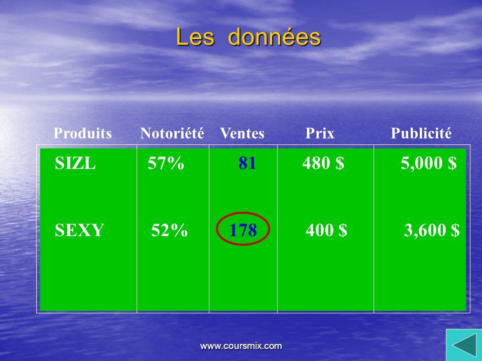 Les données SIZL 57% 480 $ 5,000 $ SEXY 52% 400 $ 3,600 $ 81 178