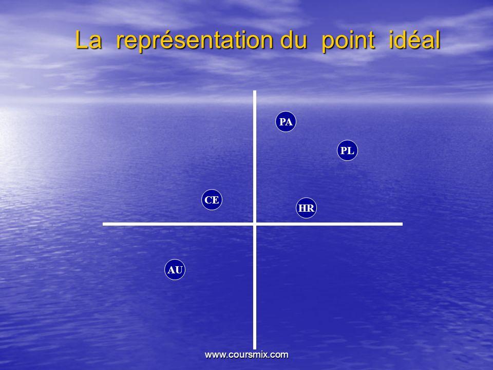 La représentation du point idéal
