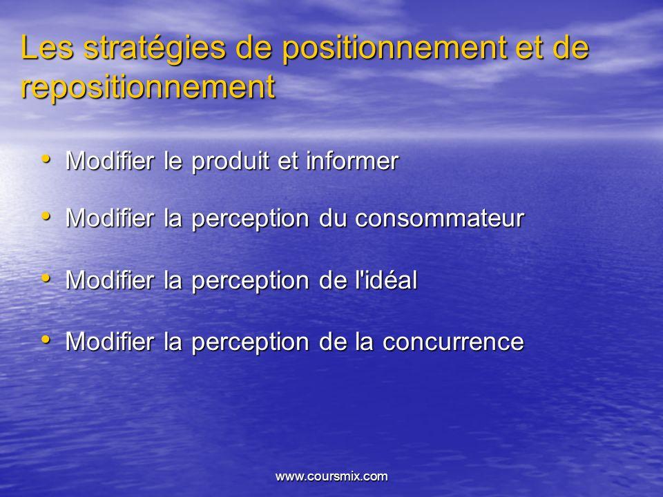 Les stratégies de positionnement et de repositionnement