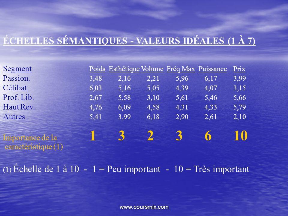 ÉCHELLES SÉMANTIQUES - VALEURS IDÉALES (1 À 7)