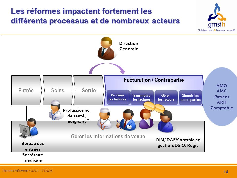 Les réformes impactent fortement les différents processus et de nombreux acteurs