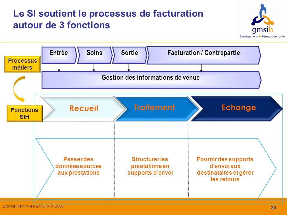 Le SI soutient le processus de facturation autour de 3 fonctions