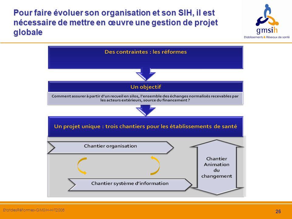 Pour faire évoluer son organisation et son SIH, il est nécessaire de mettre en œuvre une gestion de projet globale