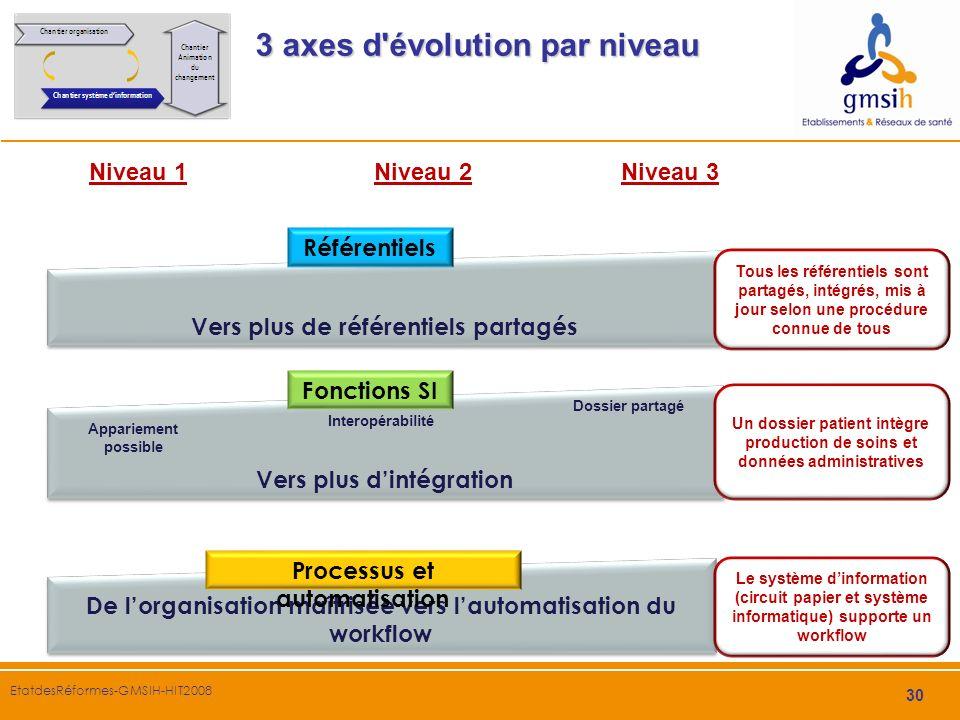 3 axes d évolution par niveau