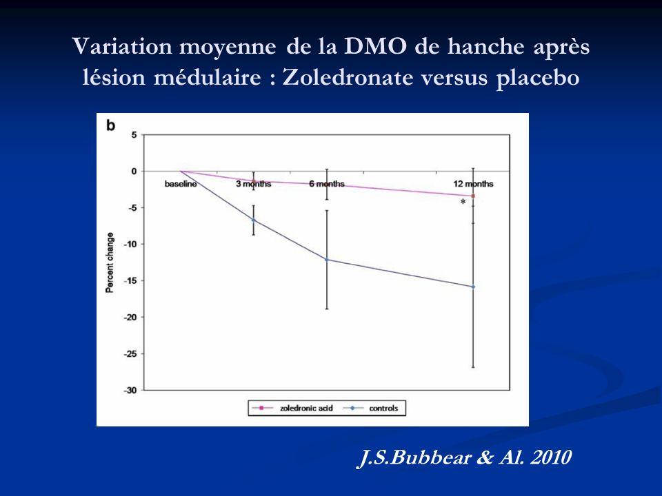Variation moyenne de la DMO de hanche après lésion médulaire : Zoledronate versus placebo