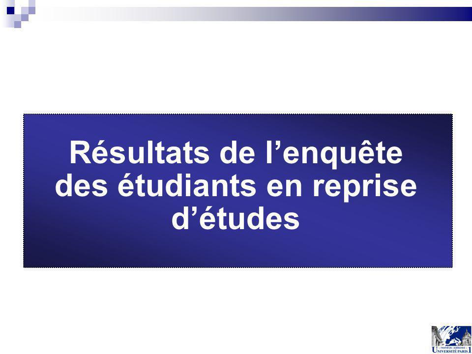 Résultats de l'enquête des étudiants en reprise d'études