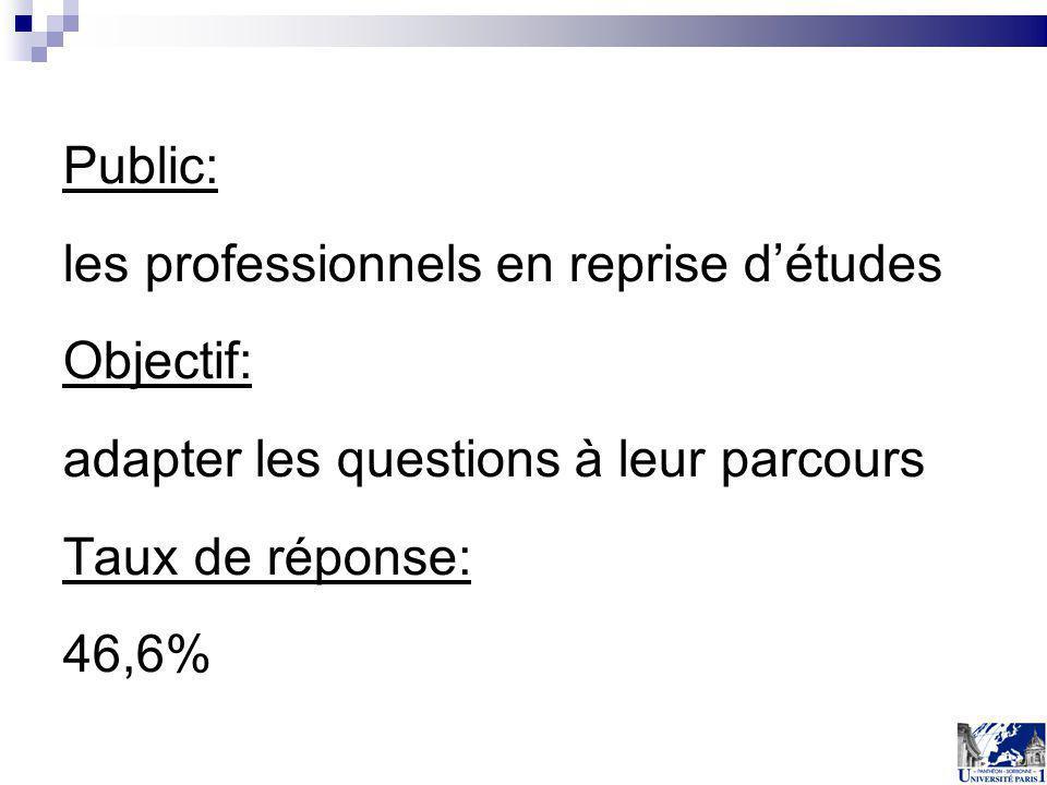 Public: les professionnels en reprise d'études. Objectif: adapter les questions à leur parcours. Taux de réponse: