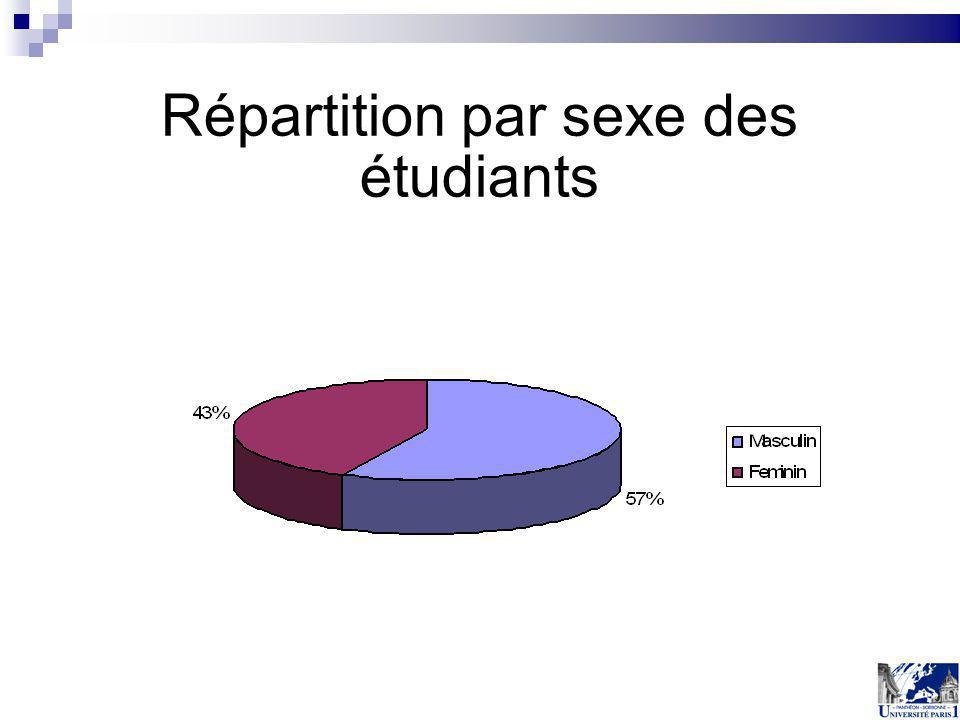 Répartition par sexe des étudiants