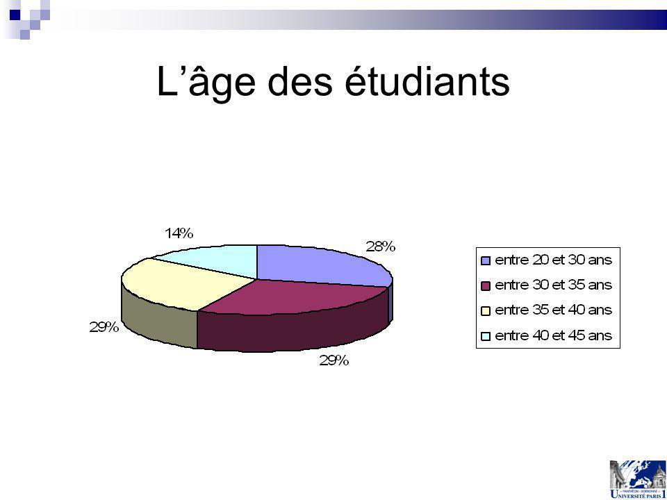 L'âge des étudiants