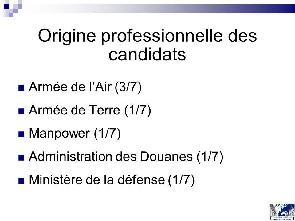 Origine professionnelle des candidats