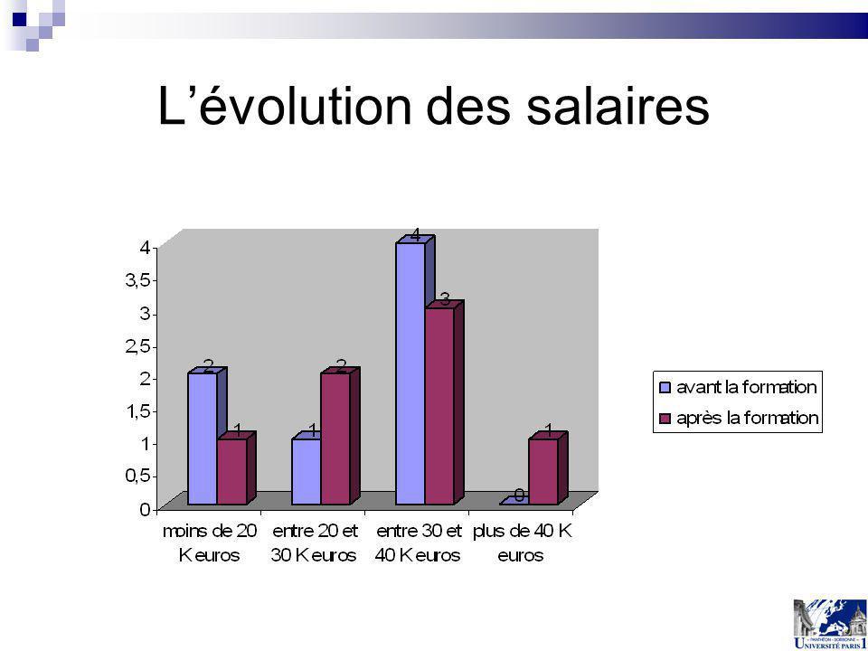 L'évolution des salaires