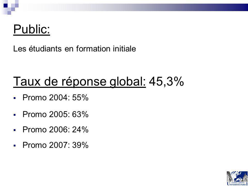 Taux de réponse global: 45,3%