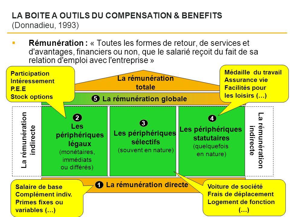 LA BOITE A OUTILS DU COMPENSATION & BENEFITS (Donnadieu, 1993)