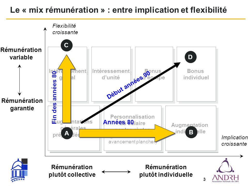 Le « mix rémunération » : entre implication et flexibilité
