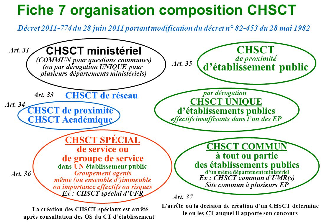 Fiche 7 organisation composition CHSCT