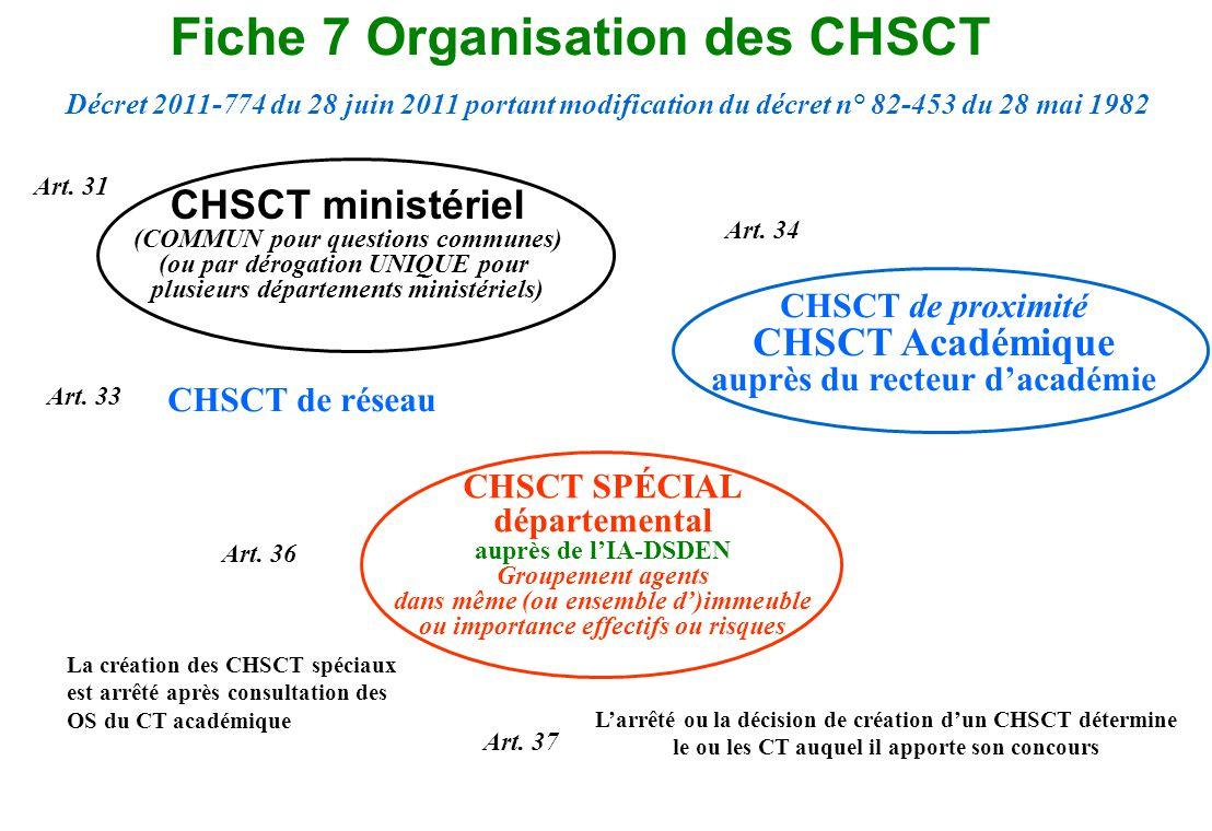 Fiche 7 Organisation des CHSCT