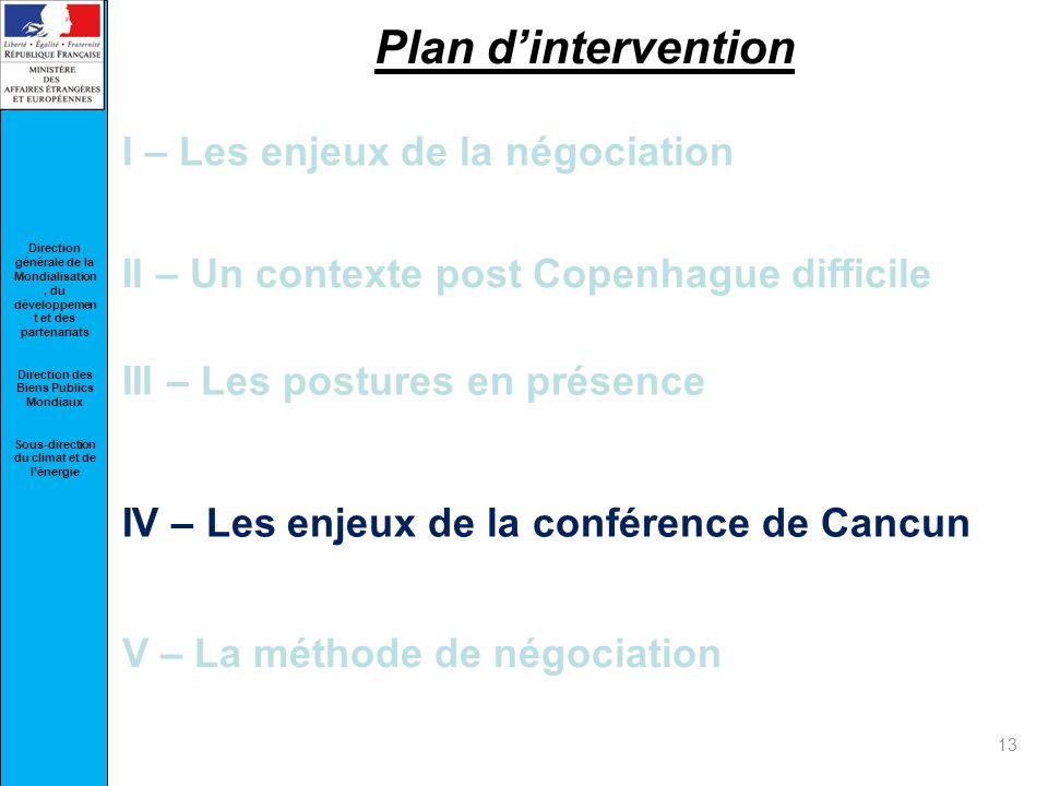 Plan d'intervention I – Les enjeux de la négociation