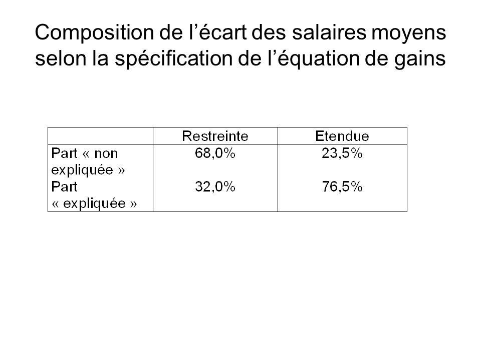 Composition de l'écart des salaires moyens selon la spécification de l'équation de gains