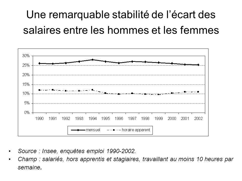 Une remarquable stabilité de l'écart des salaires entre les hommes et les femmes