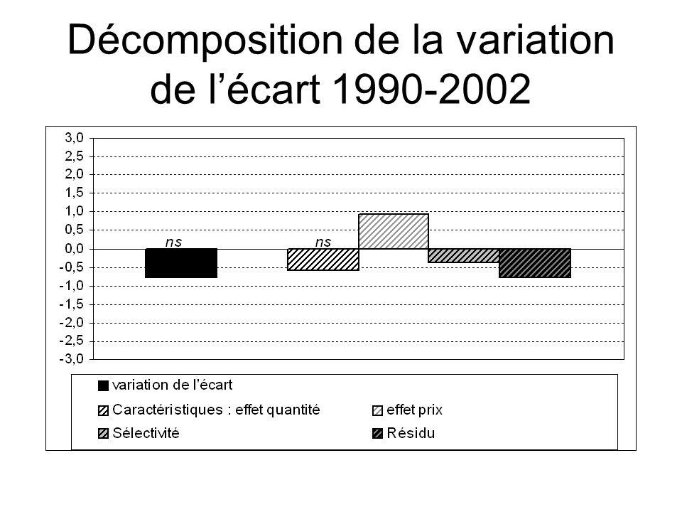 Décomposition de la variation de l'écart 1990-2002