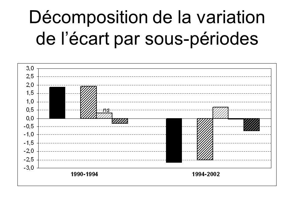 Décomposition de la variation de l'écart par sous-périodes