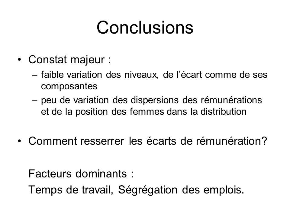 Conclusions Constat majeur :
