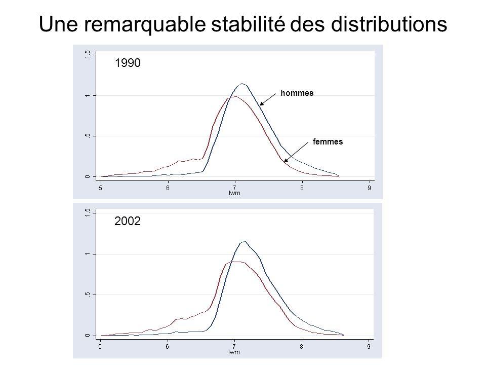 Une remarquable stabilité des distributions