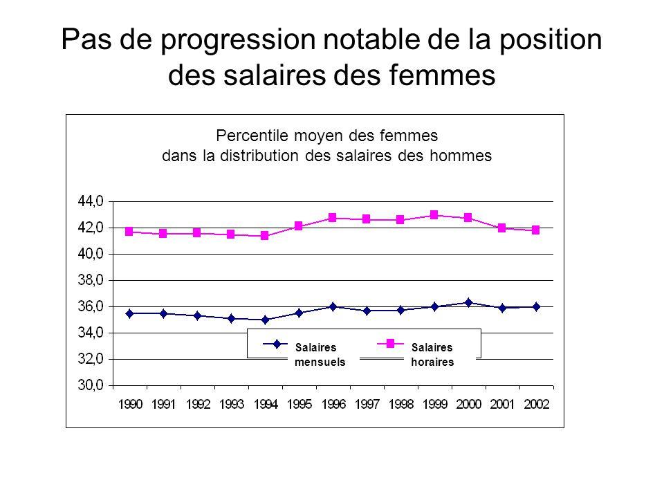 Pas de progression notable de la position des salaires des femmes