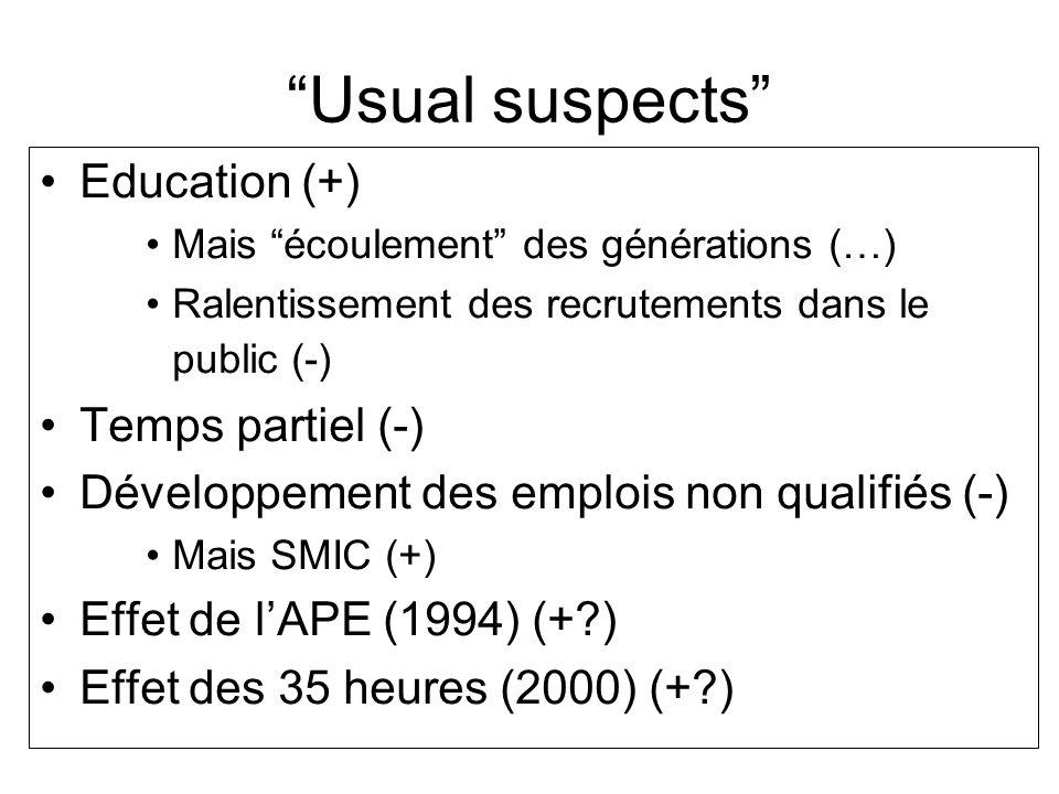 Usual suspects Education (+) Temps partiel (-)