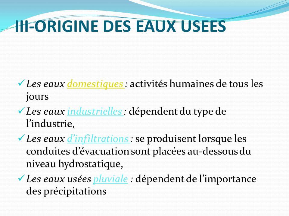 III-ORIGINE DES EAUX USEES