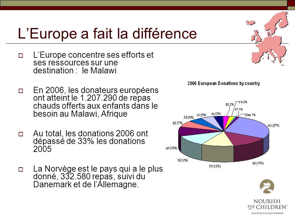 L'Europe a fait la différence