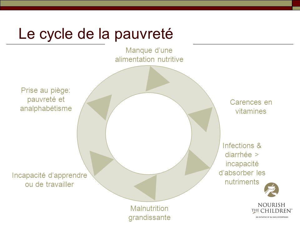 Le cycle de la pauvreté Manque d'une alimentation nutritive