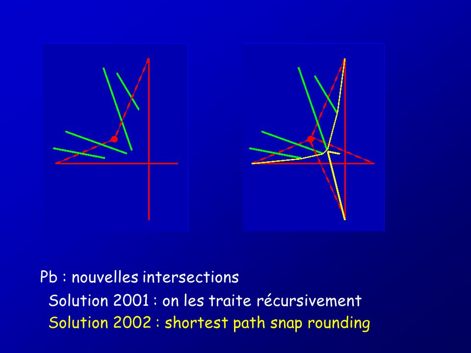 Pb : nouvelles intersections