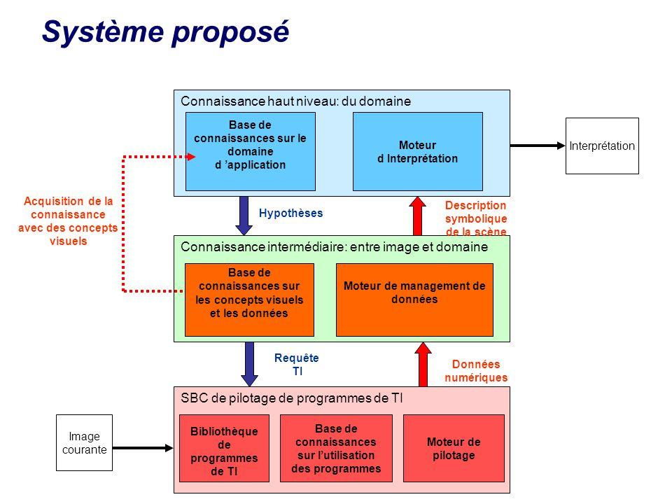 Système proposé Connaissance haut niveau: du domaine