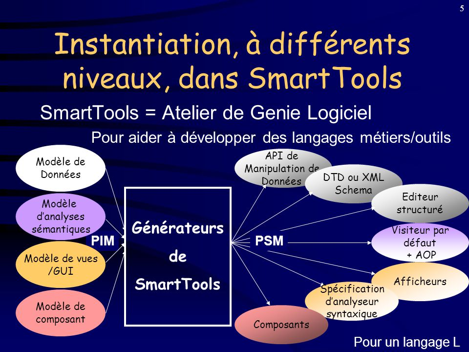 Instantiation, à différents niveaux, dans SmartTools