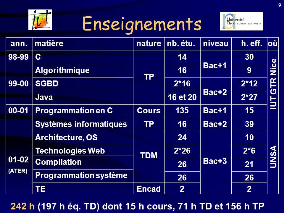 Enseignements ann. matière. nature. nb. étu. niveau. h. eff. où. 98-99. C. TP. 14. Bac+1.