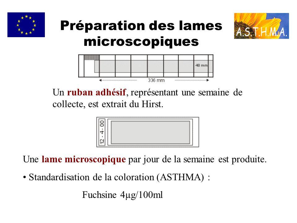 Préparation des lames microscopiques